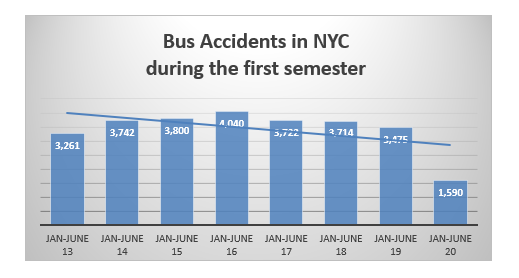 bus accidents NYC first semester 2020