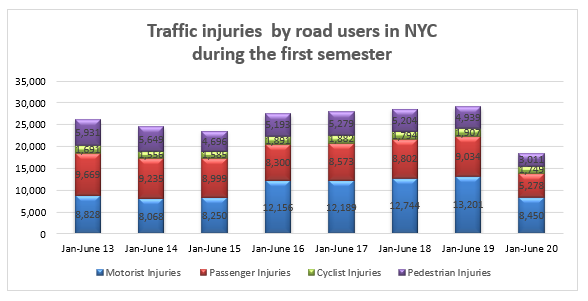 traffic accident injuries NYC first semester 2020