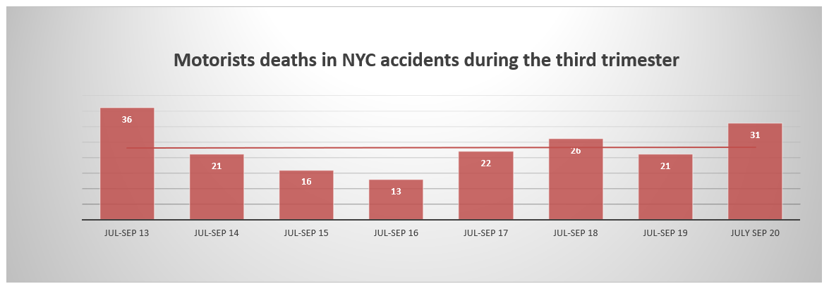 Motorist Deaths NYC Third Quarter 2020