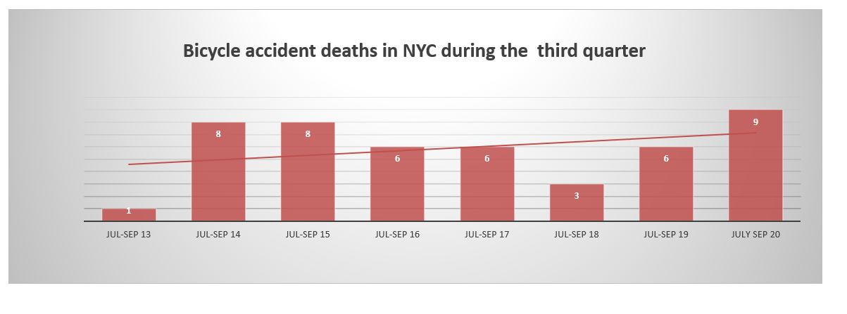 NYC cyclist fatalities third quarter 2020