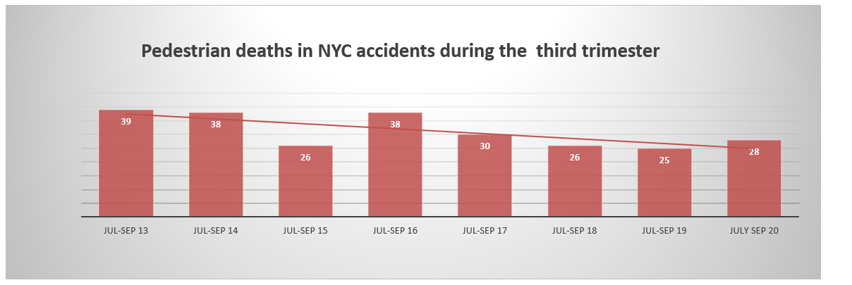 New York Pedestrian fatalities third trimester 2020