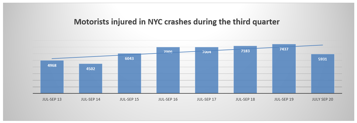 New York motorist injuries third trimester 2020