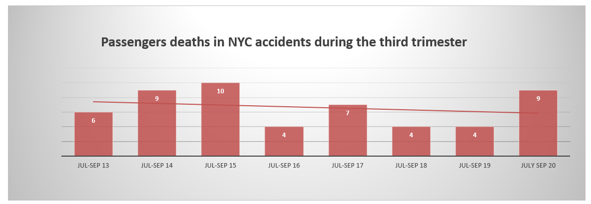 Passenger deaths NYC third quarter 2020