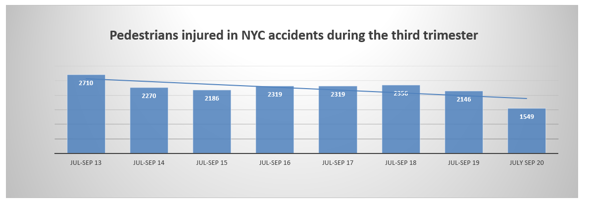 Pedestrian injuries NYC Q3 2020