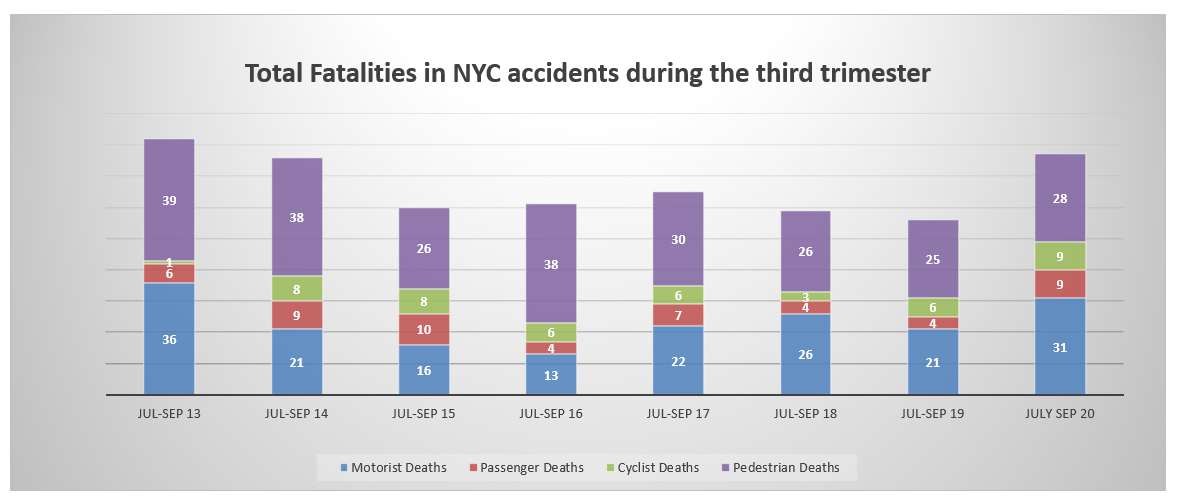 Traffic fatalities NYC third quarter 2020