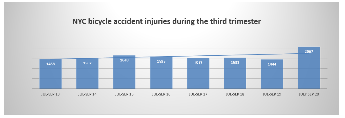 bicycle accident injuries summer 2020 NYC