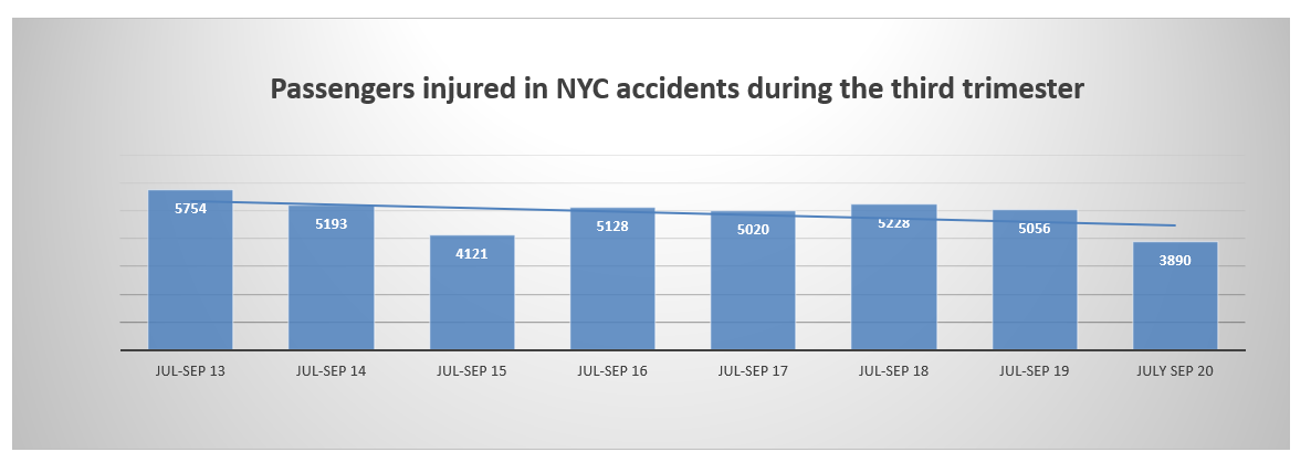 passenger injuries in New York City Q3 2020