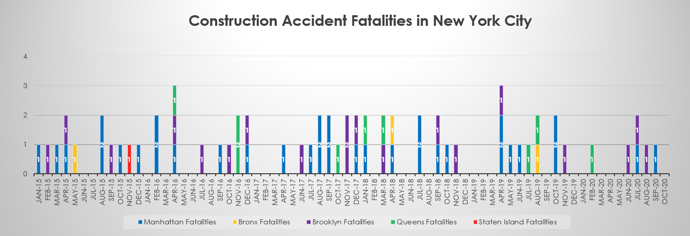 Construction Accident Deaths by borough October 2020 NYC