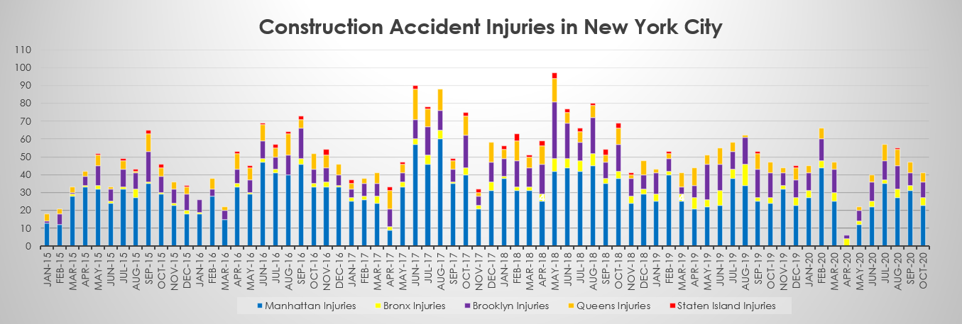 Construction Accident Injuries in New York City October 2020