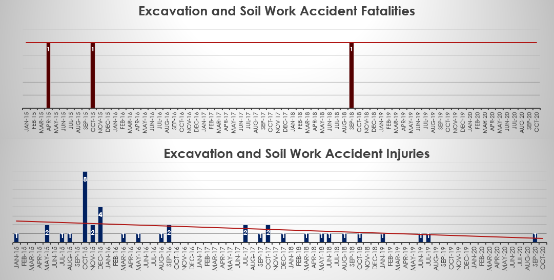 Excavation-accident-injuries-and-fatalities-NYC-October-2020