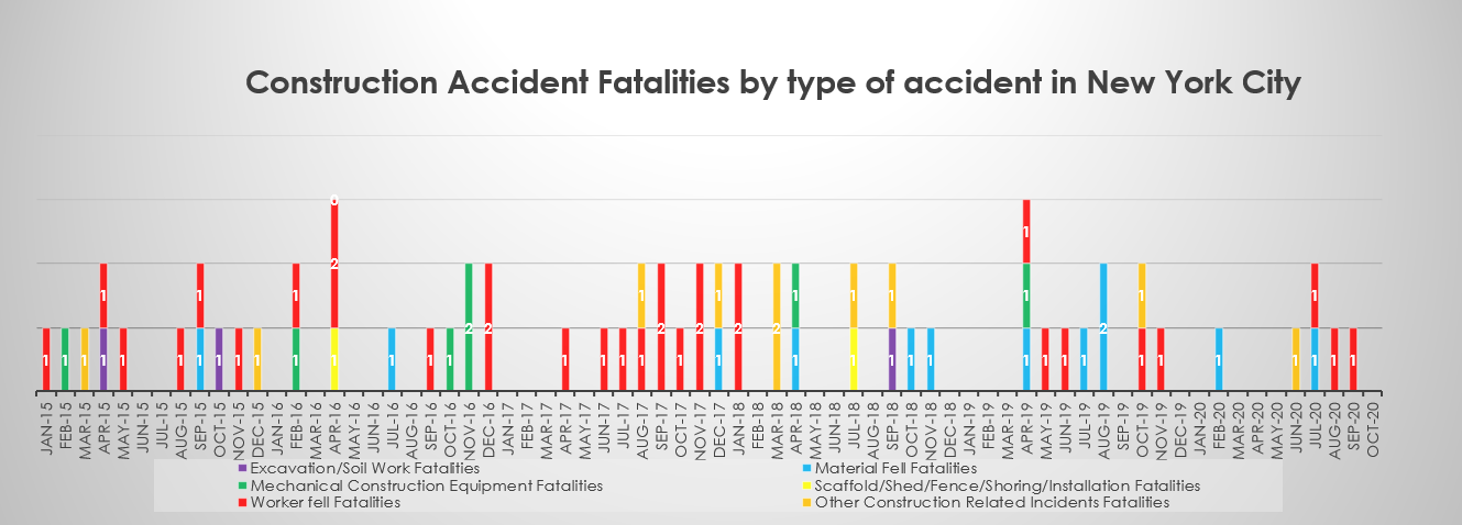 NYC-construction-accident-deaths-by-category-October-2020