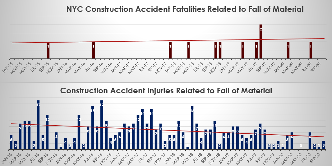 NYC construction accidents related to fall of material