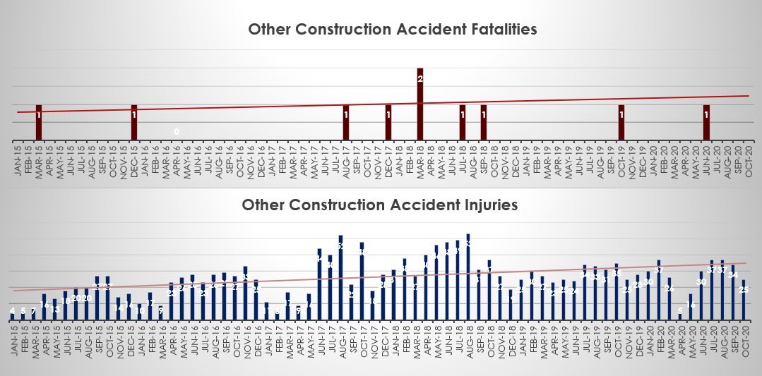 Other construction accident fatalities and injuries in New York October 2020