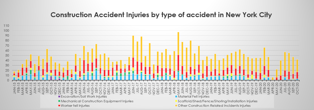construction accident injuries by type NYC October 2020