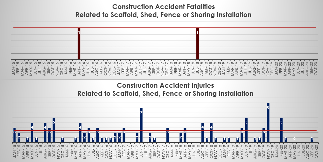 construction accident deaths and injuries related to scaffold in NYC October 2020
