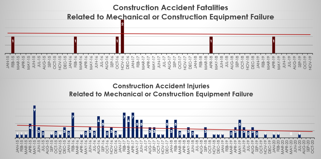 construction accident fatalities and injuries related to mechanical failure NYC October 2020
