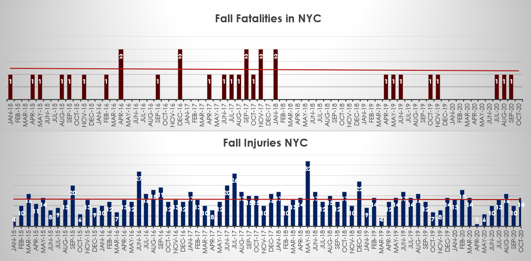 fall accident injuries and fatalities NYC October 2020