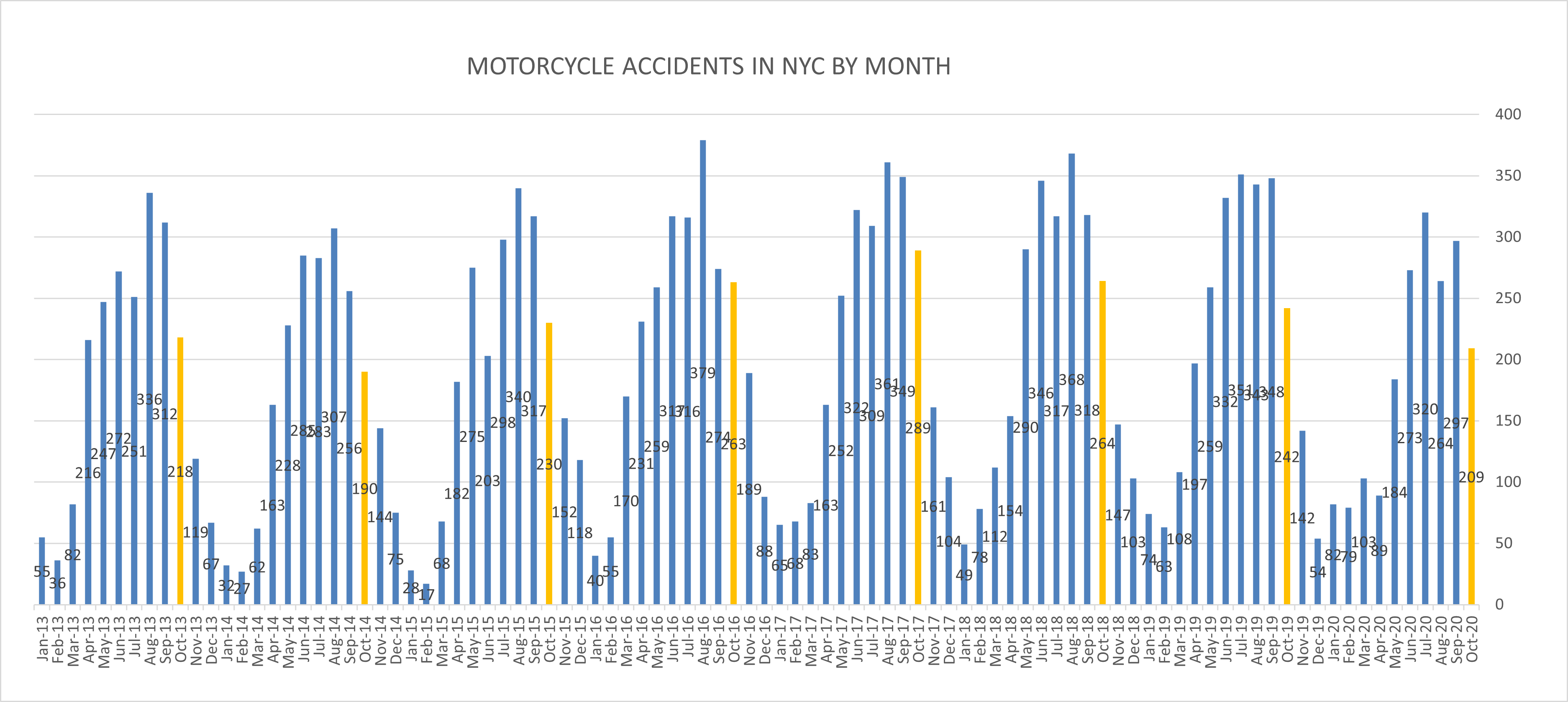 Motorcycle accidents NYC October 20