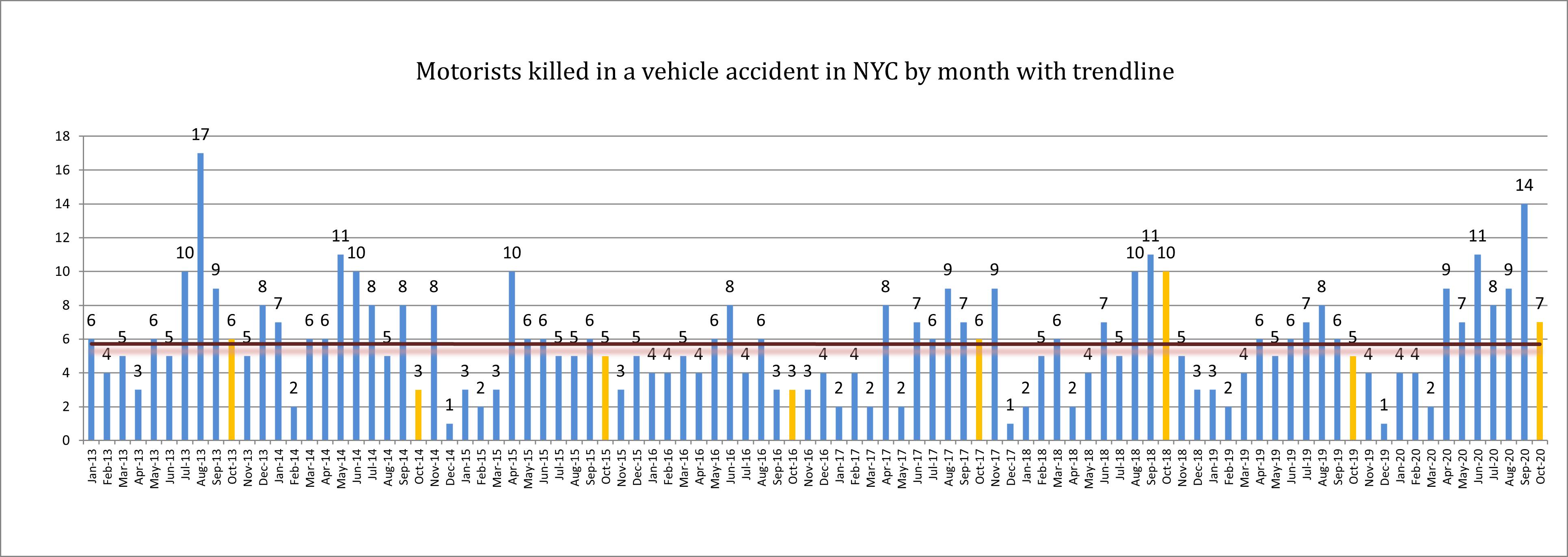 Motorist-deaths-in-NYC-in-October-2020