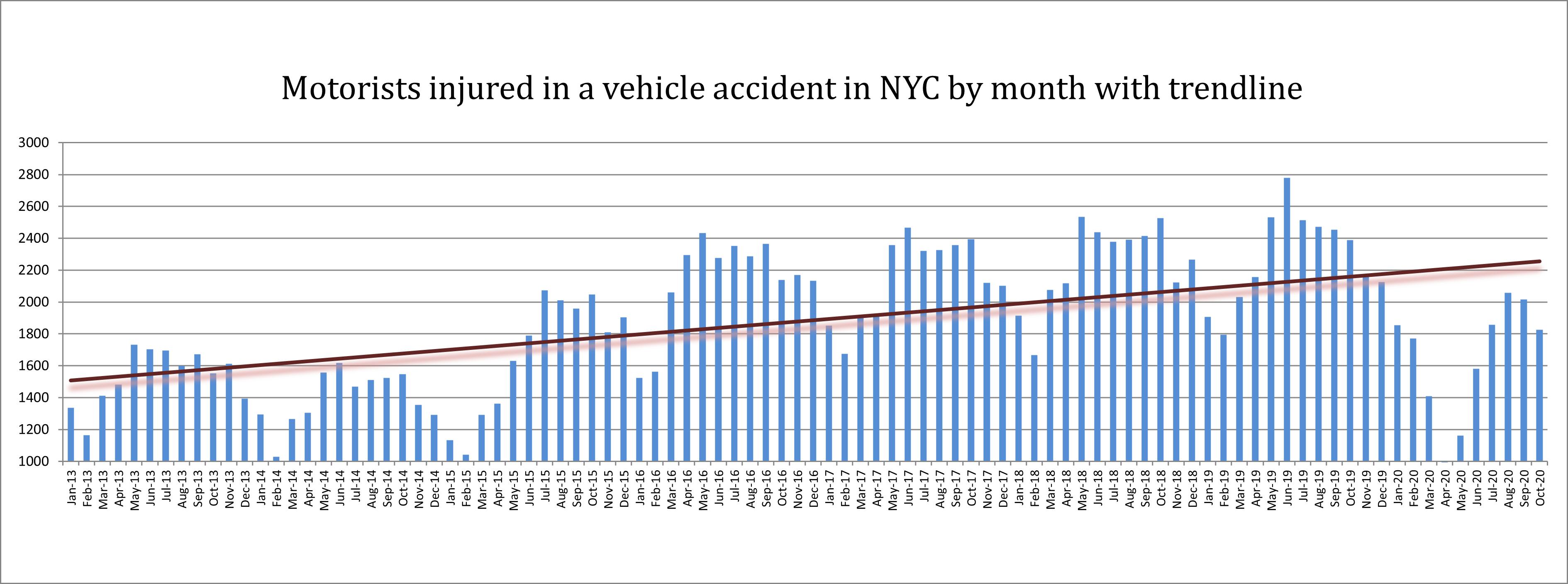 Motorist injuries in New York in October 2020