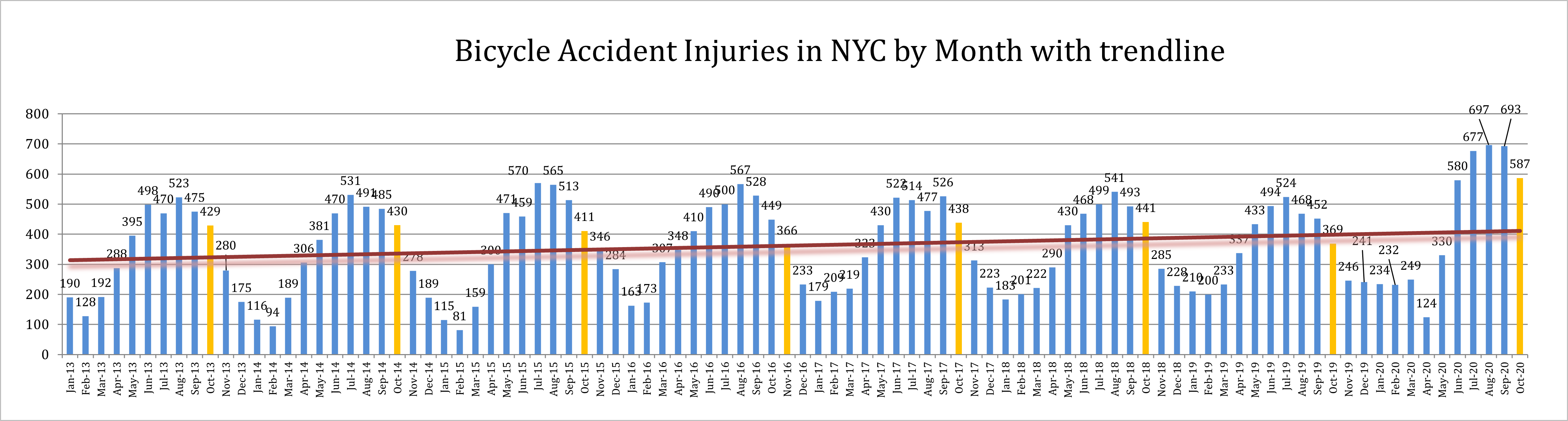 bicycle accident injuries in October 2020 in New York City