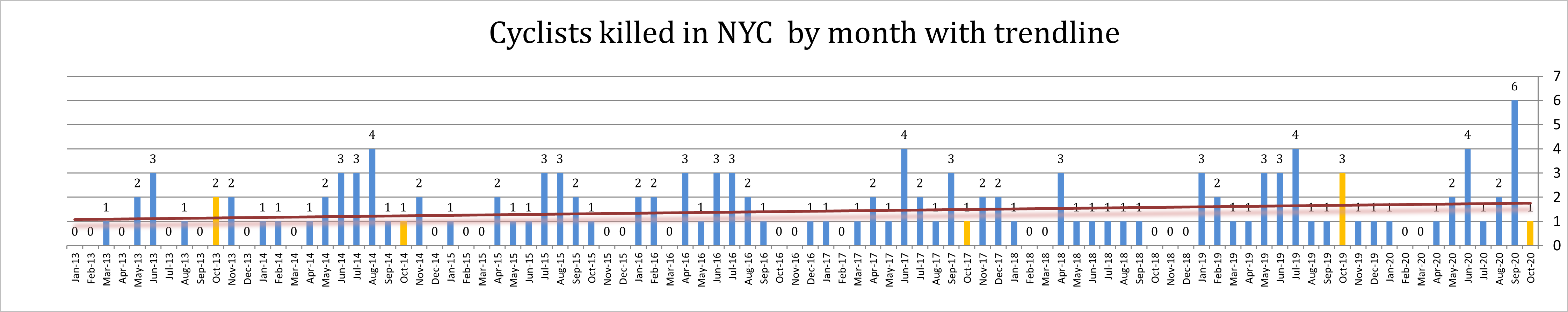 bike accident deaths October 2020 nyc