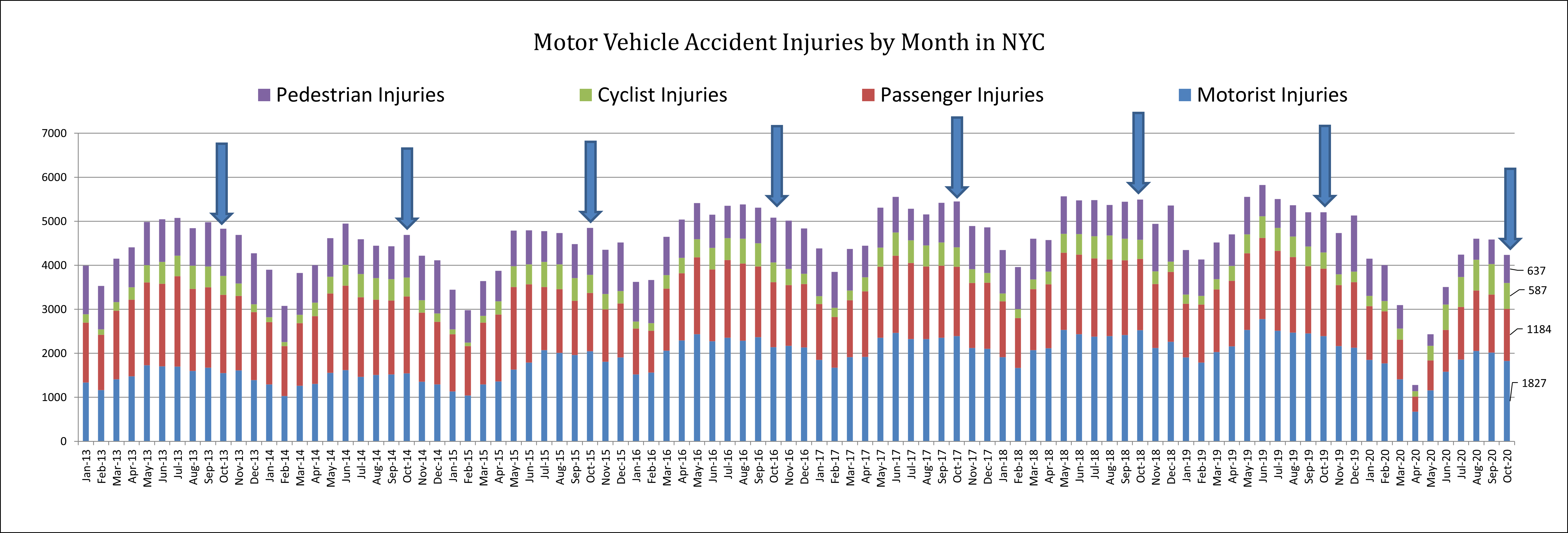 injuries in auto accidents in October 2020 in New York