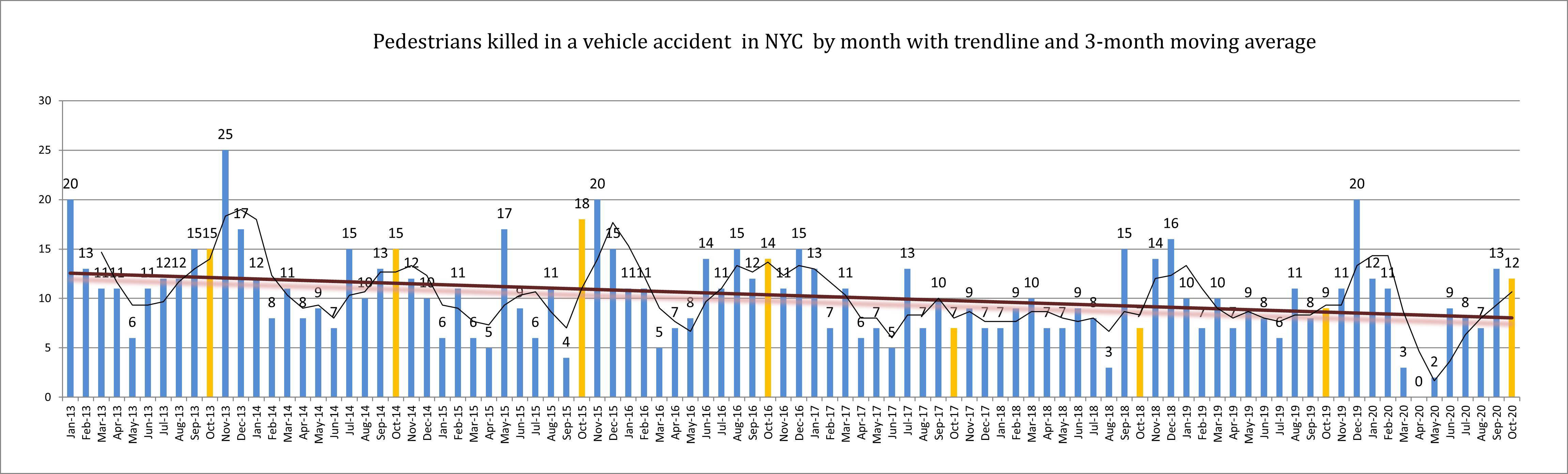 pedestrian accident injuries New York October 2020
