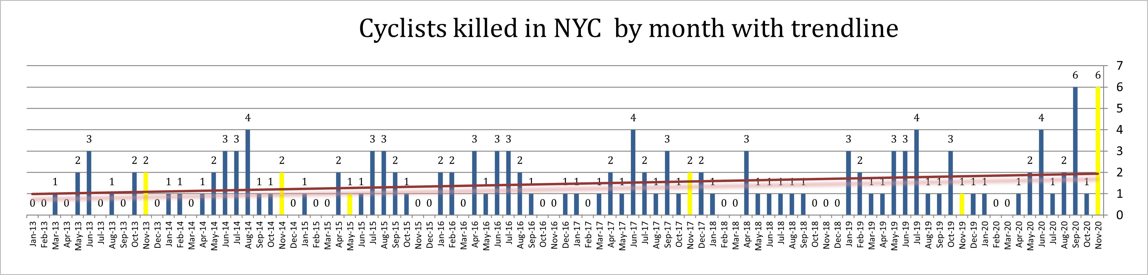 Bicyclist deaths New York November 2020