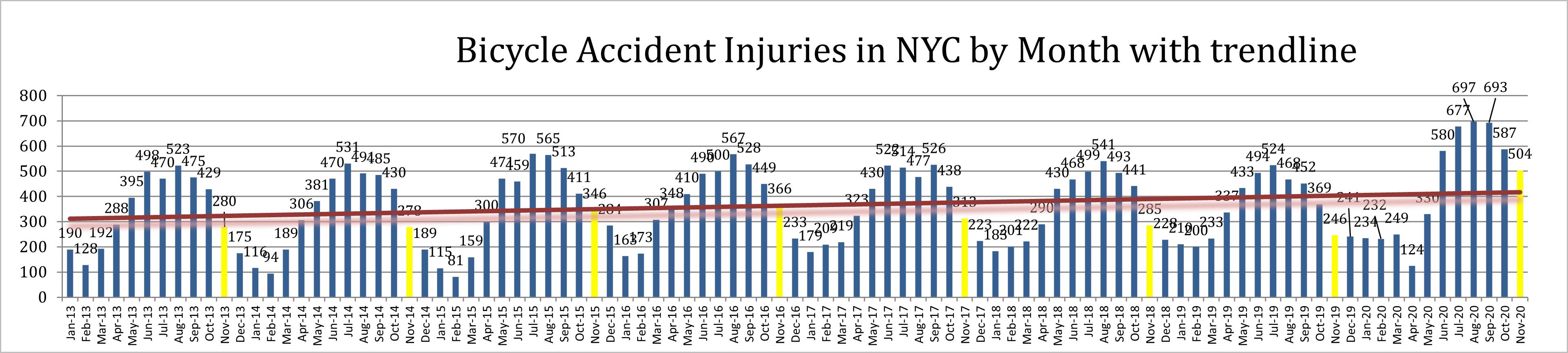 Bike accident injuries New York November 20