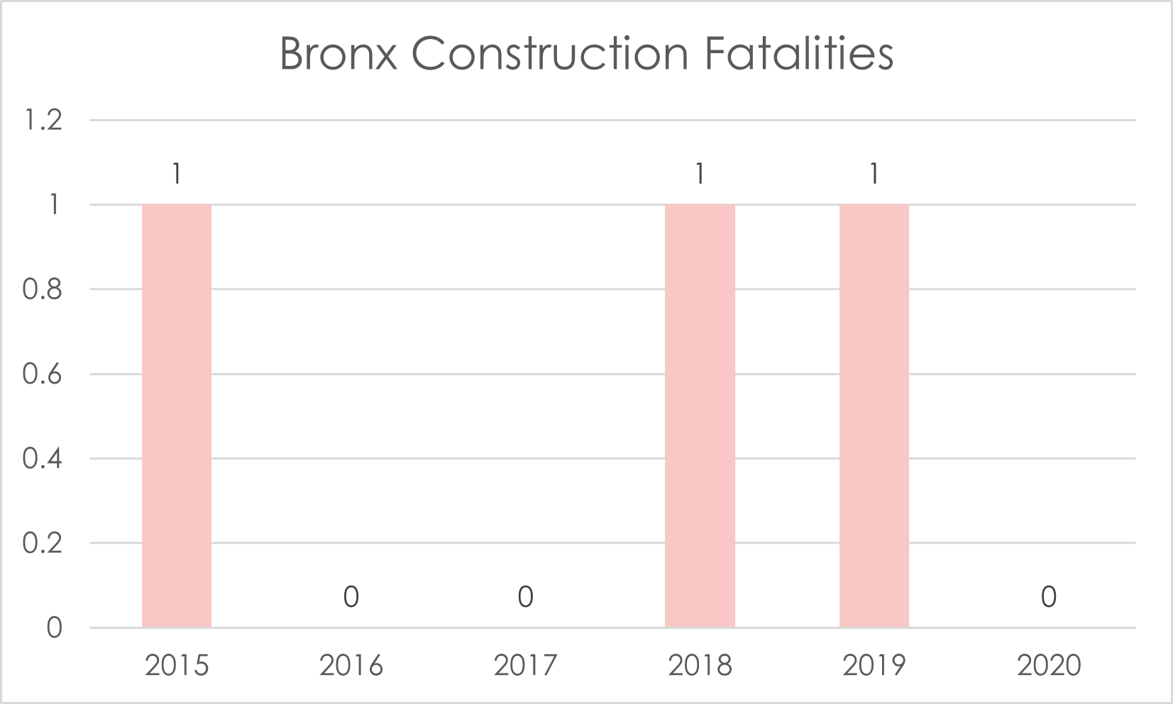 Bronx fatal construction accidents 2020