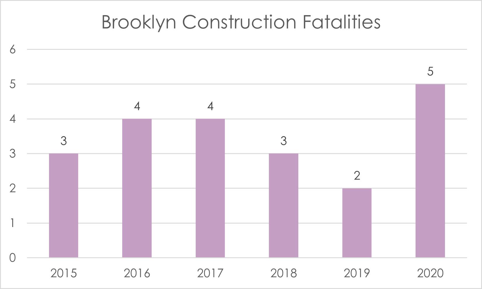 Brooklyn hard hat deaths 2020
