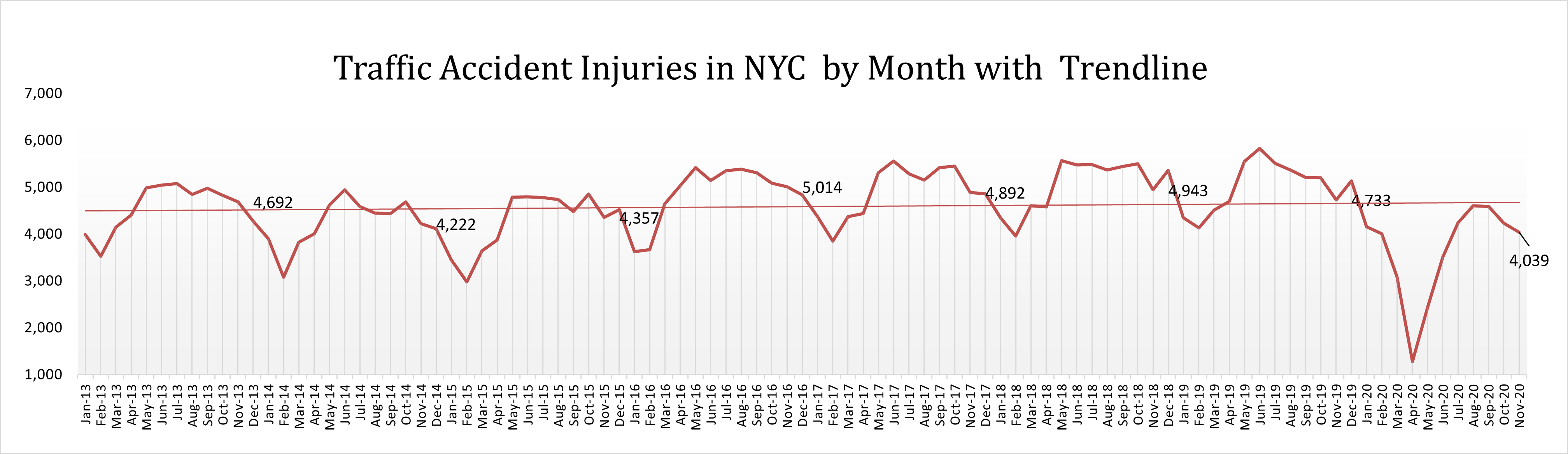 Car accident injuries in New York in November with trendline