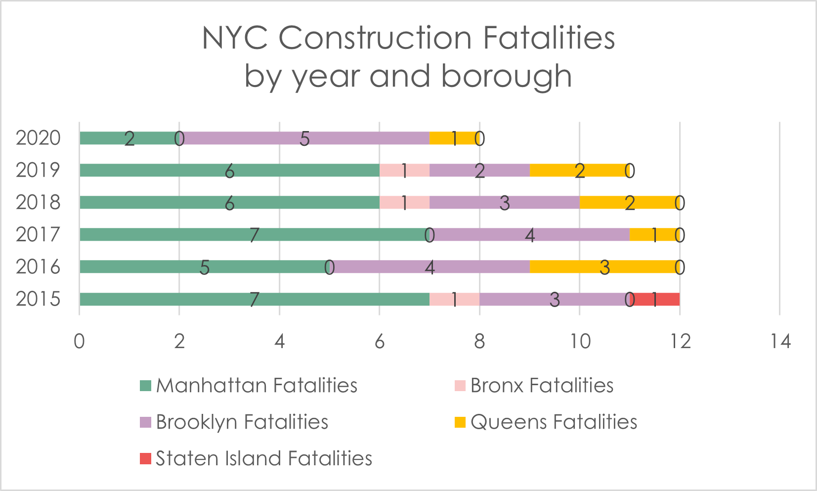 Construction Accident Deaths NYC 2020