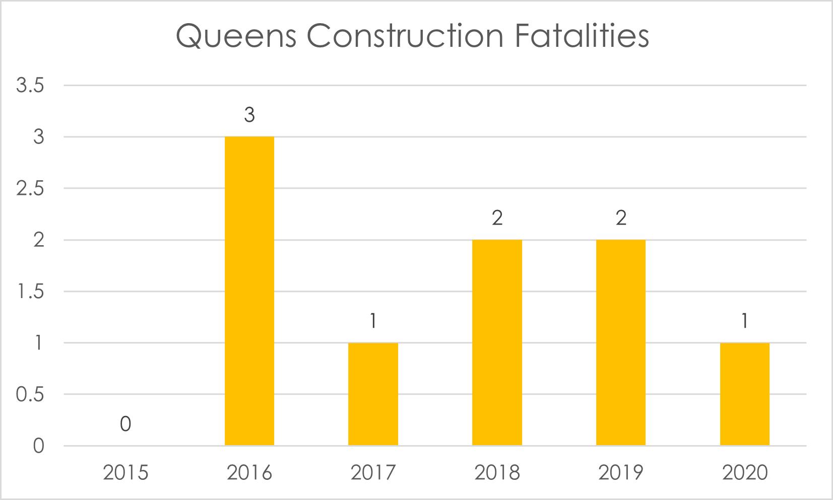 Construction-fatalities-in-Queens-in-2020