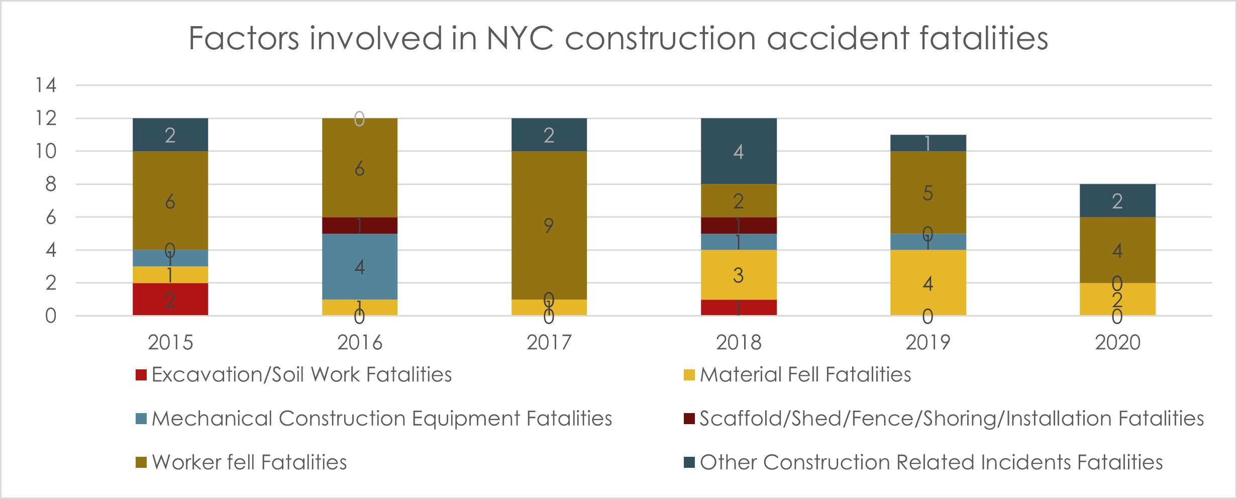 Factors-in-NYC-fatalities