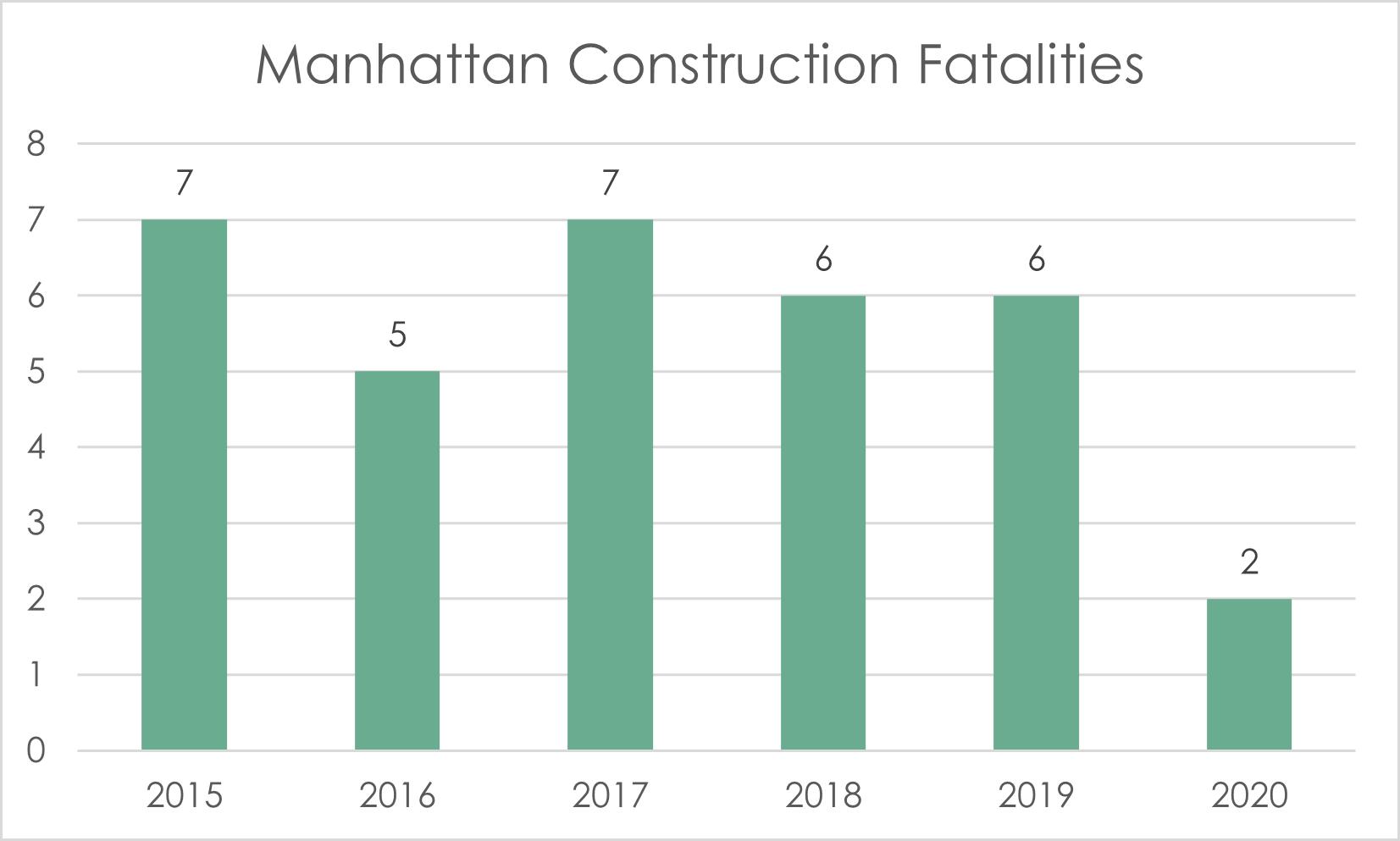 Manhattan construction fatalities 2020