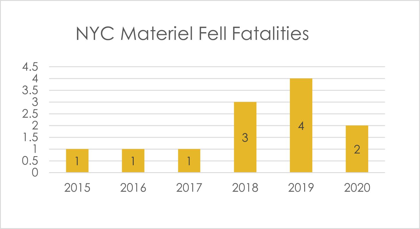 Material fell fatalities NYC 2020