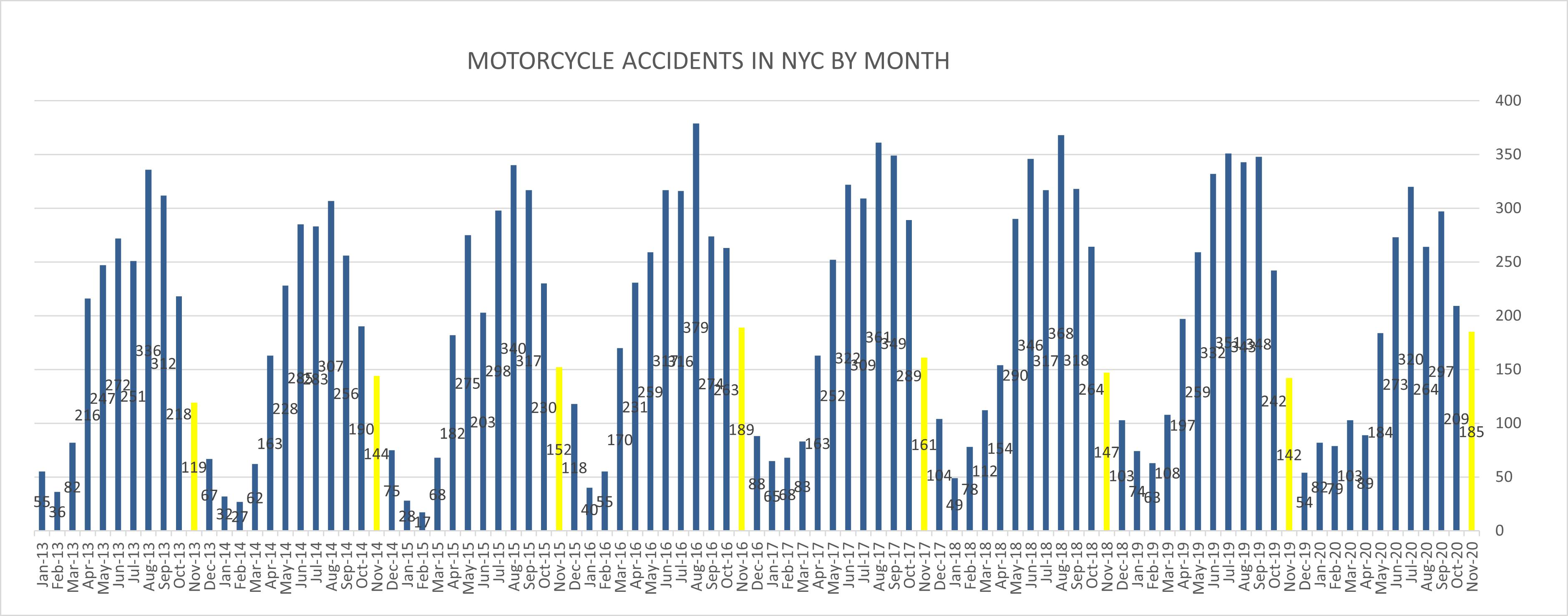Motorcycle Accidents New York City Nov 20