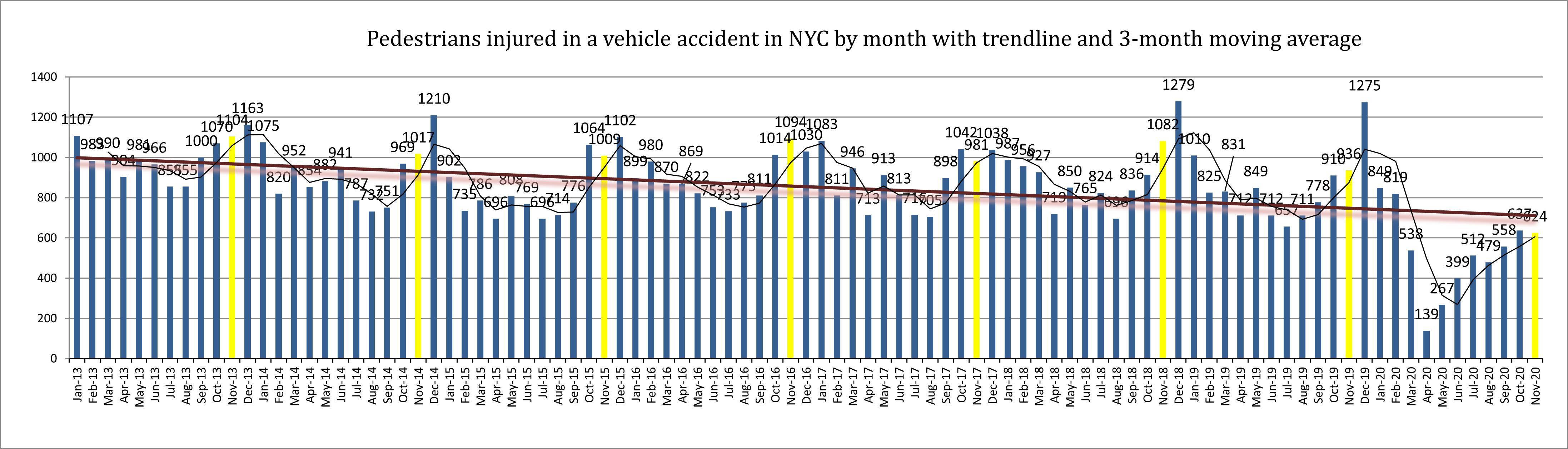 ew York pedestrian accident injuries November 20