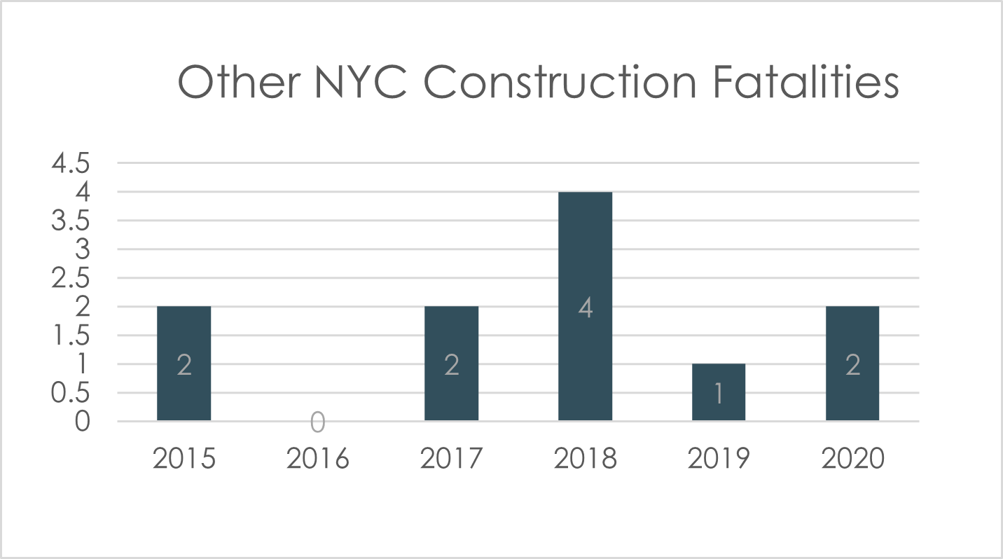 Other construction accident fatalities NYC 2020