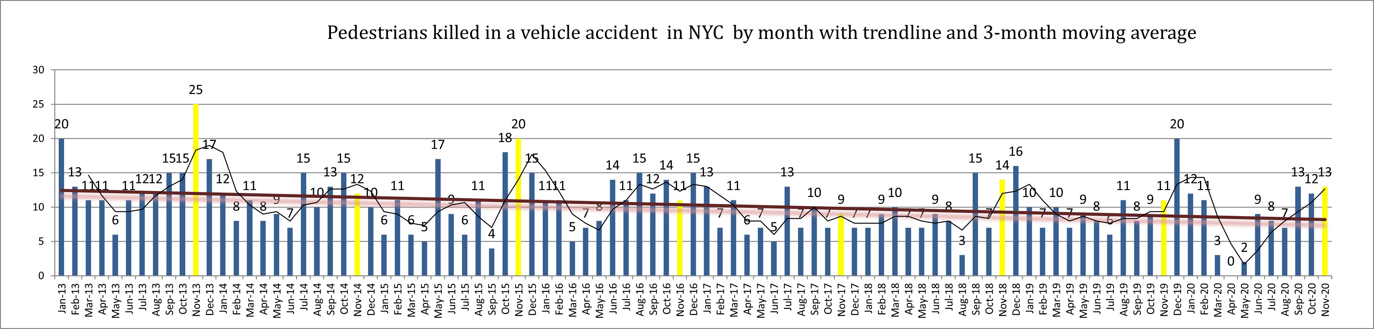 Pedestrian accident deaths November 20 NYC