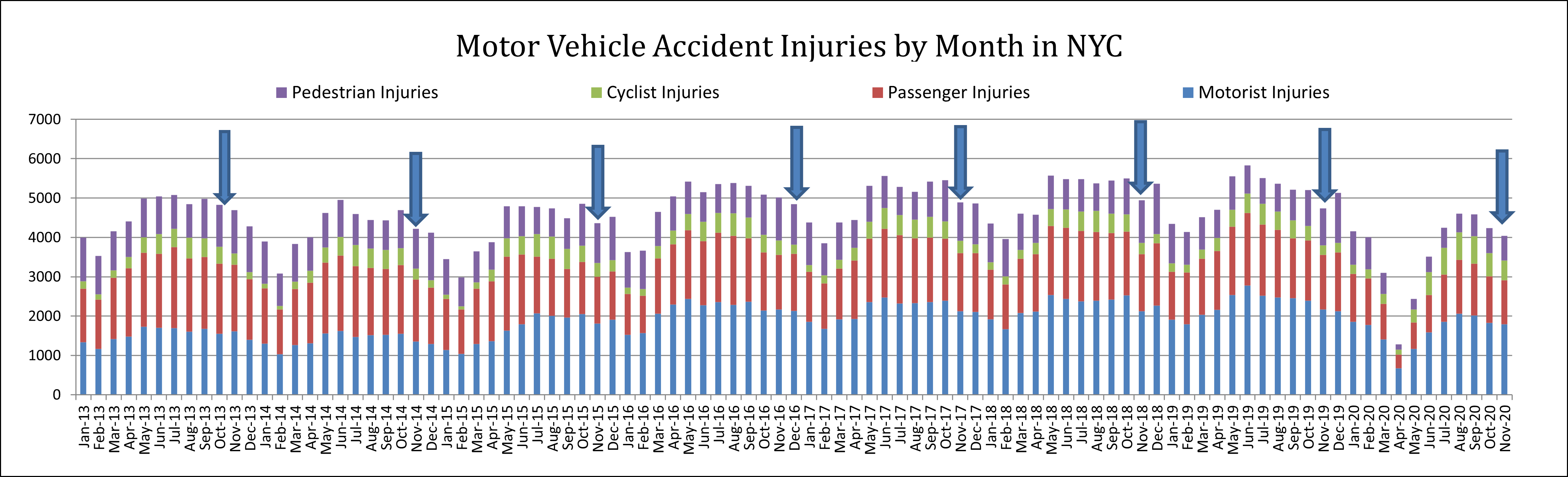 Traffic Accident Injuries NYC November 2020