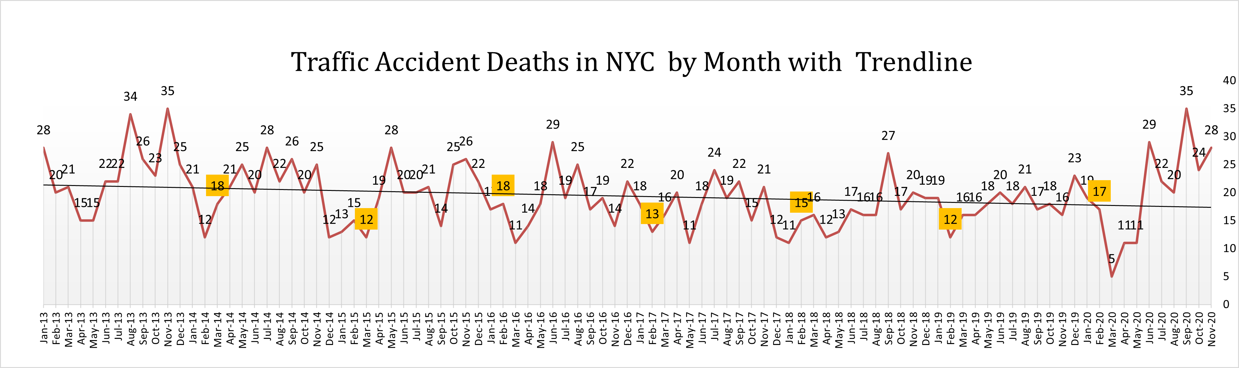 car accident death in NYC in November with trendline