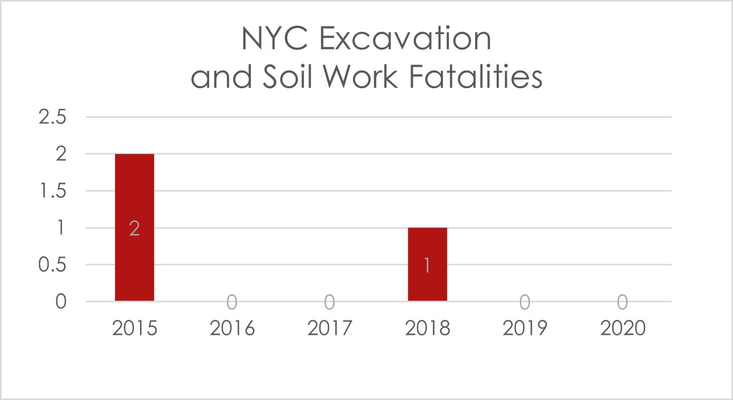 excavations fatalities NYC 2020