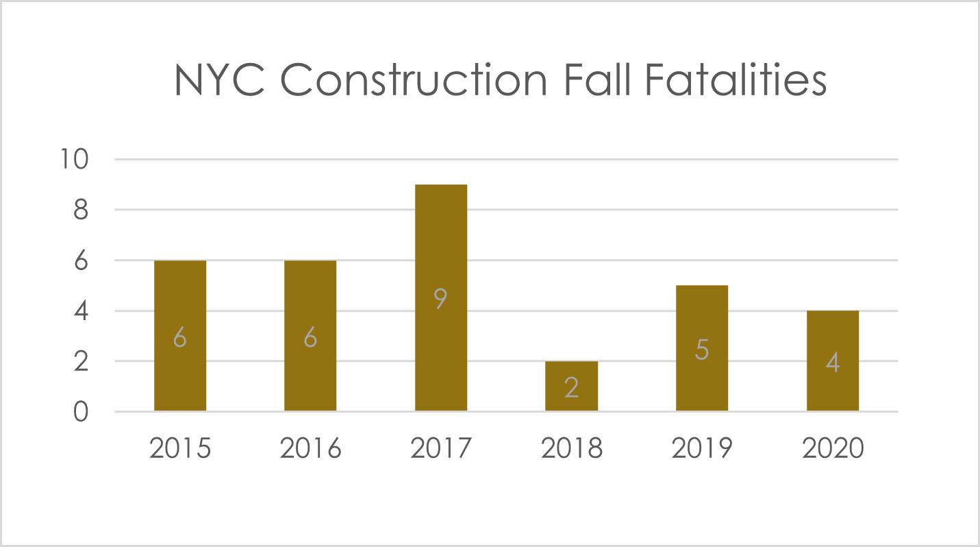 fall fatalities in NYC 2020