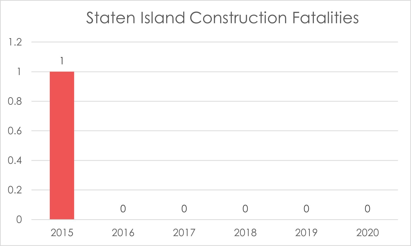 hard-hat-death-Staten-Island-2020
