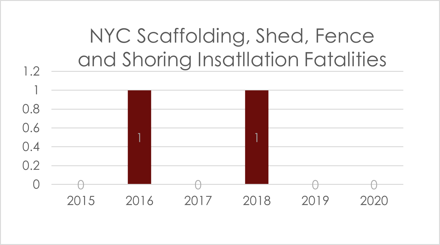 scafoolding-deaths-NYC-2020