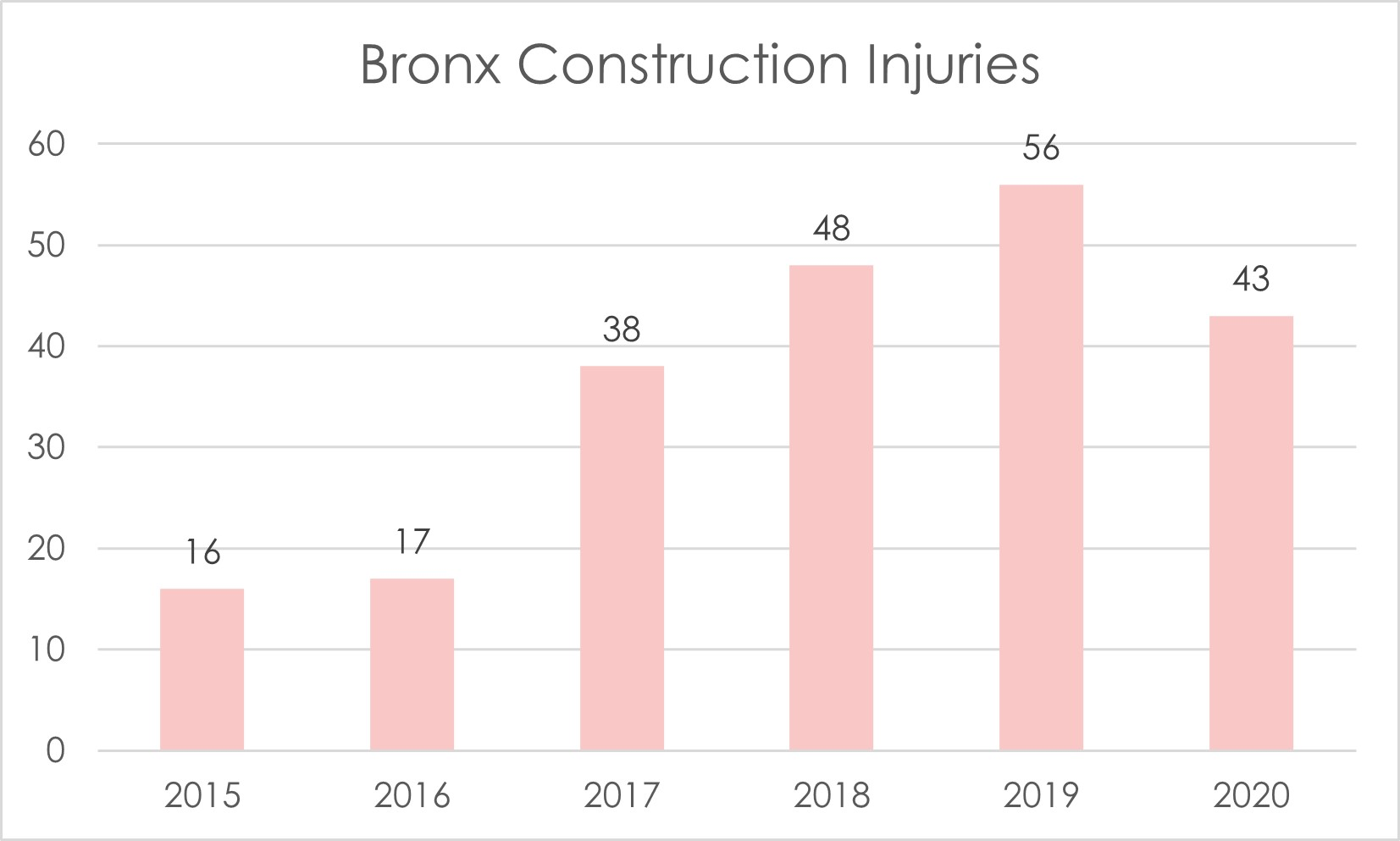 Bronx construction accident injuries 2020