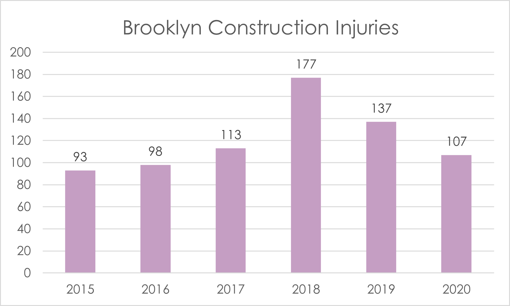Construction accident injuries 2020 Brooklyn